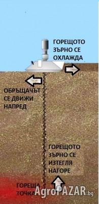 Зърнообръщач (миксер) за охлаждане и аерация на зърно